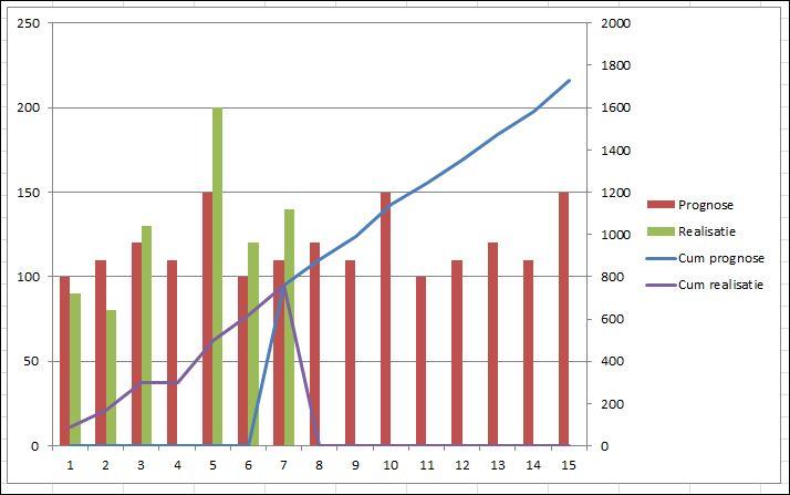 gegevens toevoegen aan grafiek excel