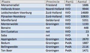 verkiezingen hollands kroon